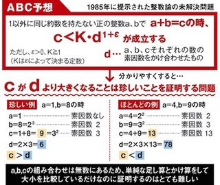 ABC 予想_comm.jpg
